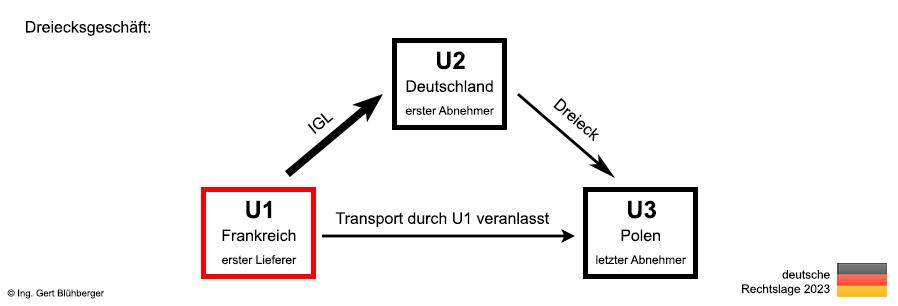 Dreiecksgeschafte Aus Deutscher Sicht