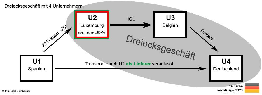 Dreiecksgeschäfte Aus Deutscher Sicht